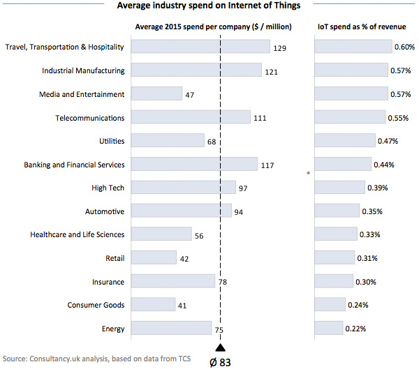 Average industry spend on Internet of Things
