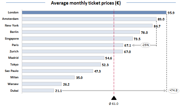 Average monthly ticket prices