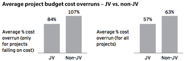 Average project budget cost overruns