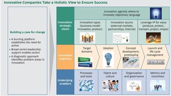 3m innovation best practices Best-practice organizations typically follow a process-oriented approach to innovation this process comprises front- and back-end innovation activities (summarized in figure 1) that are capital intensive, carry a high risk of failure, and often do not guarantee returns.