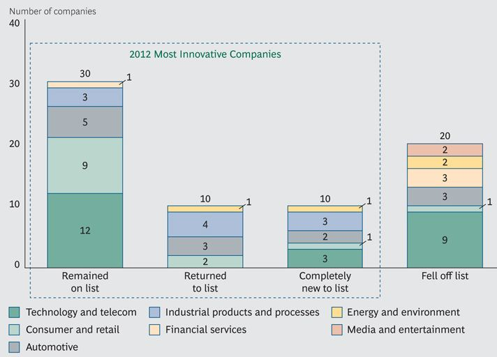 BCG - Most Innovative Companies 2012