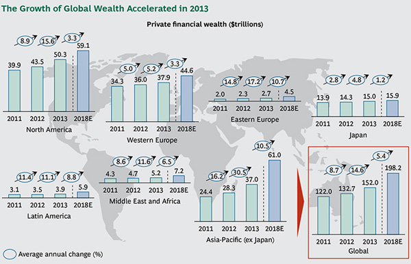 BCG - Global Wealth