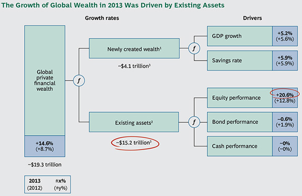 BCG - Global Wealth Growth