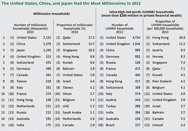 Bcg Uk In Top 5 Countries With Most Millionaires