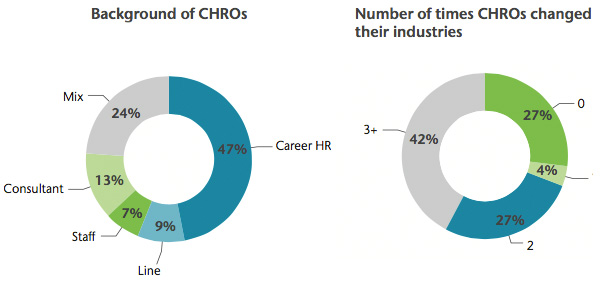 Background and career of CHROs