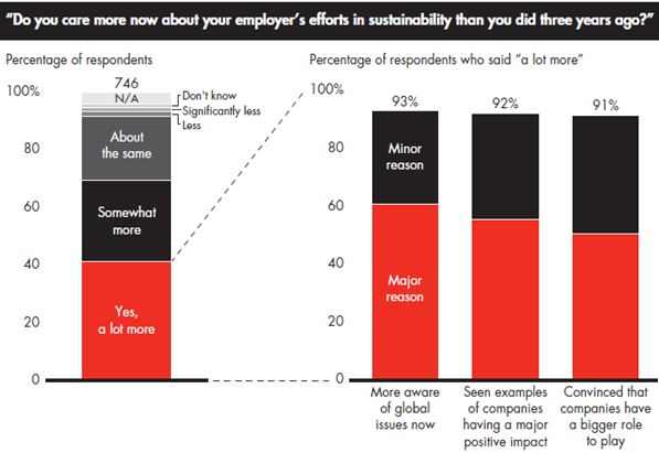 Bain - Employees and Sustainability