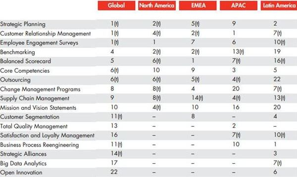 Bain & Company: Top 10 management models and tools