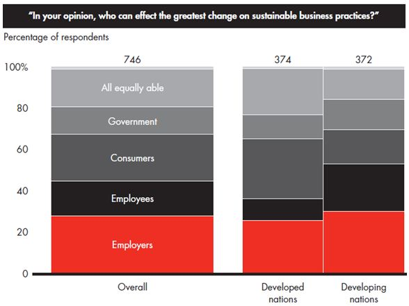 Bain - Sustainale Business Practices