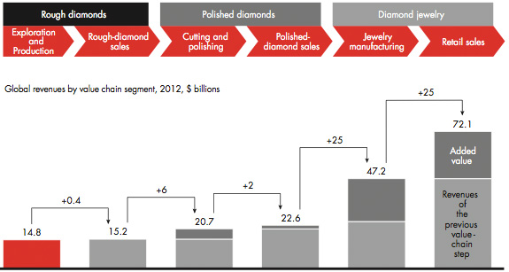 Bain Diamond Value Chain