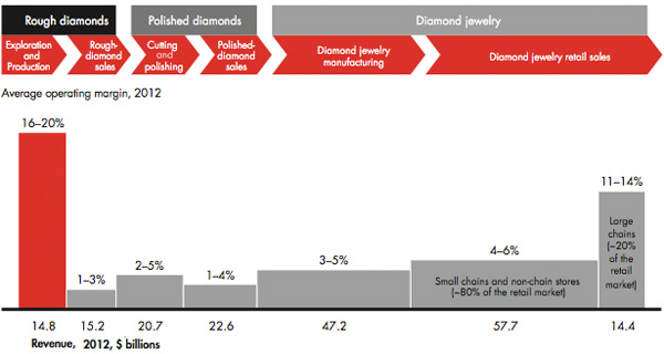 Bain Margins Diamond Value