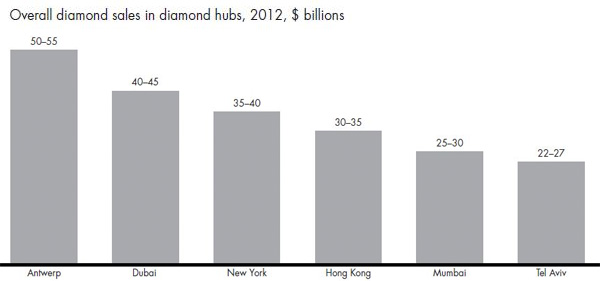 Bain Revenue of Diamond Hub