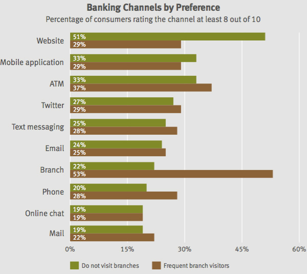Banking channels by preference
