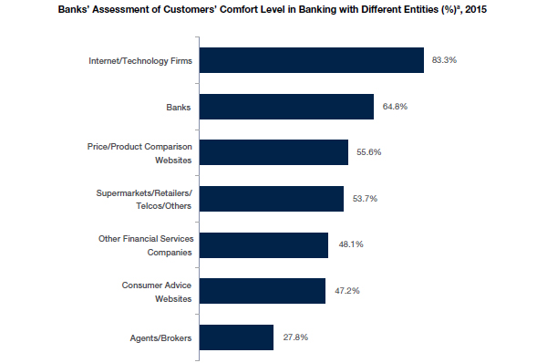 Banks' Assessment of Customers' Comfort Level in Banking with Different Entities
