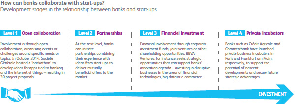 Banks collaborating with start-ups