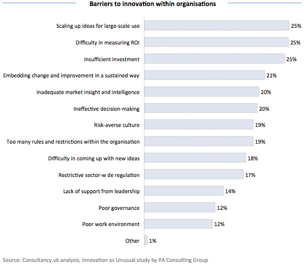 Barriers to innovation within organisations