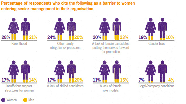 Barriers to women entering senior management in their organisation