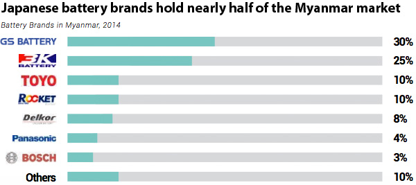 Battery Brands in Myanmar 2014