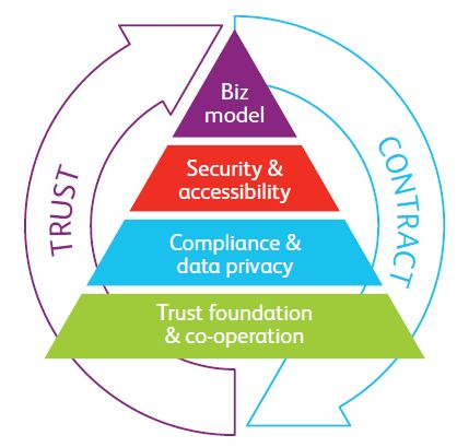BearingPoint - Cloud Trust Pyramid