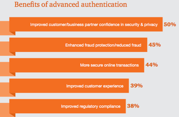 Pwc Uk Businesses Still Fail To Take On Cyber Security
