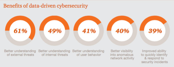Benefits of data-driven cyber security