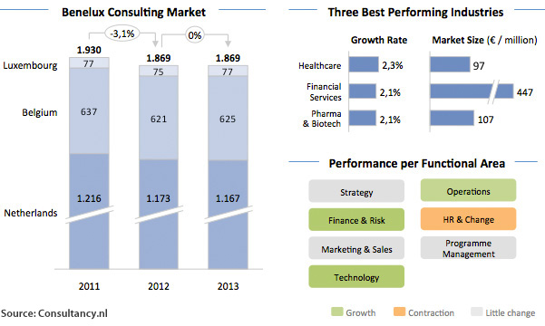 Benelux Consulting Market