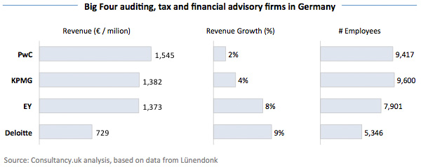 Big Four auditing, tax and financial advisory firms in Germany