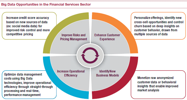 Big data opportunities in Financial Services Sector
