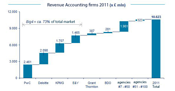 Big4 Accountancy revenue UK