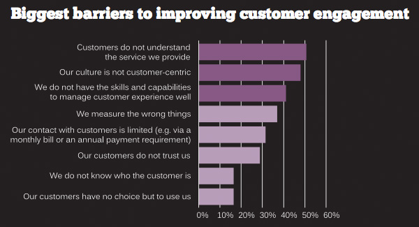 Biggest barriers to improving customer engagement