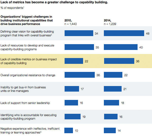 Biggest challenges in building institutional capabilities