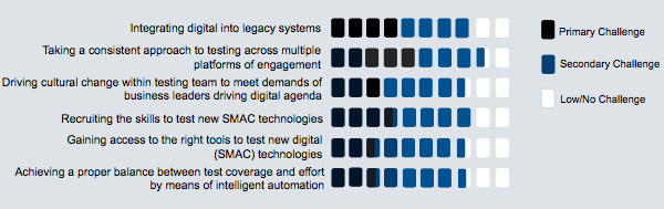 Biggest challenges to digital testing strategy