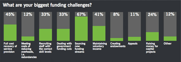Biggest funding challenges