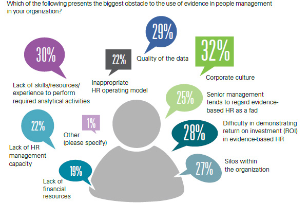 Biggest obstacles to the use of evidence in people management