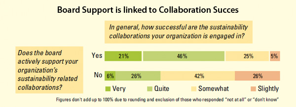 Board Support is linked to Collaboration Succes