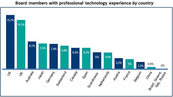 Board members with professional technology experience by country