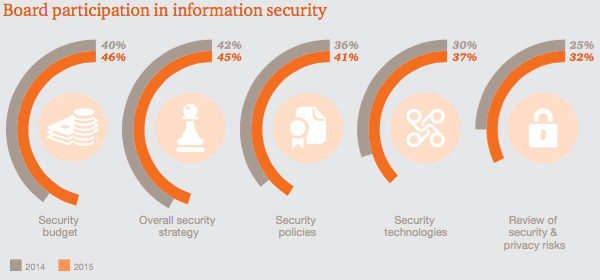 Board participation in information security