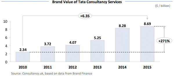 Brand Value of Tata Consultancy Services