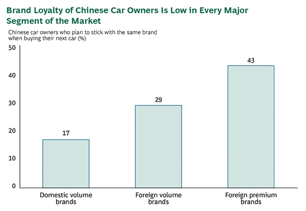 Brand loyalty of Chinese car owners