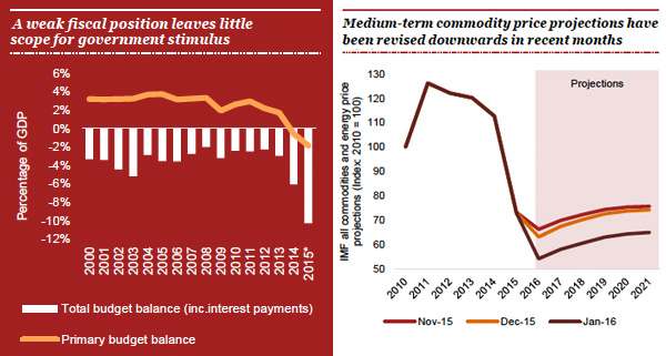 Brazilian fiscal weakness and decreased commodity prices