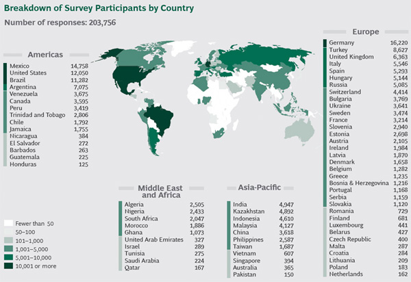Breakdown of Survey Participants by Country