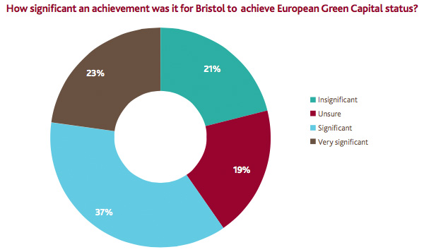 Bristol named European Green Capital