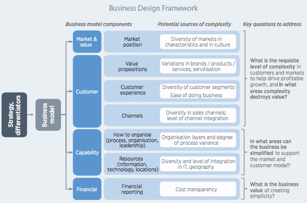 Business Design Framework