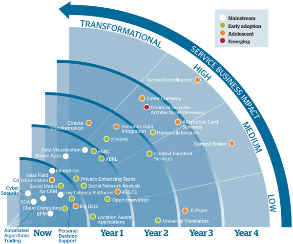 Business-Impact-of-Emerging-Technologies-and-Solutions