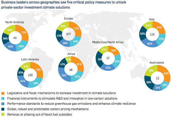 Business leaders across geographies see five critical policy measures to unlock private-sector investment climate solutions