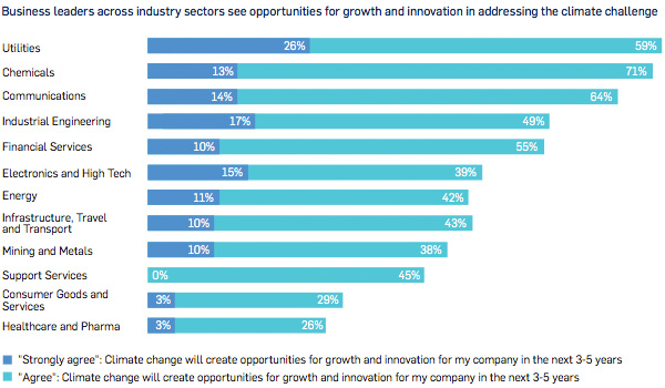 Business leaders across industry sectors see opportunities for growth and innovation in addressing the climate challenge