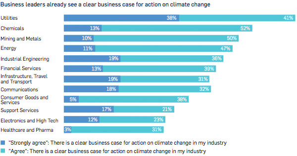 Business leaders already see a clear business case for action on climate change