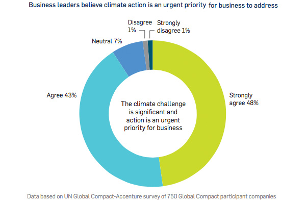 Business leaders believe climate action is an urgent priority for business to address