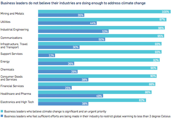 Business leaders do not believe their industries are doing enough to address climate change