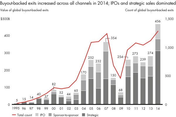Buyout-backed exits increased across all channels in 2014