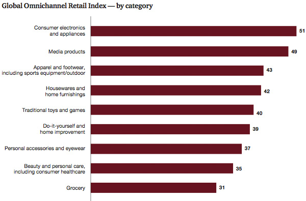 By category, omni-channel retail index
